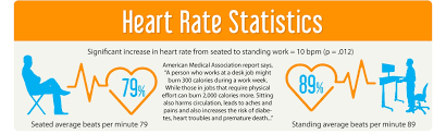 Standing Vs Sitting Desk Rate Stats Humanmobility Pinterest Sedentary Lifestyle