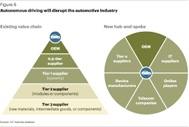 how automakers can survive the self driving era article a t