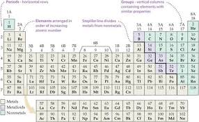Nonmetals In The Periodic Table The Periodic Table Atoms Molecules And Ions Chemistry The