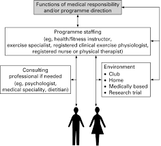 exercise physiologist u0027s role in clinical practice british