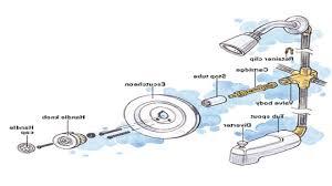 American Standard Bathroom Faucet Repair by American Standard Shower Faucet Repair Bathroom Cartridge Parts