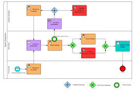 why use bpmn over flowcharts mcftech bpmn sample workflow