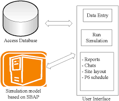 simulation based multiagent approach for scheduling modular