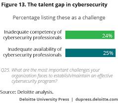 Challenge Risks Cyber Risk Management In Consumer Business Deloitte Insights