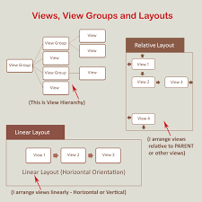 layouts for android what are the different layouts in android quora