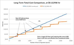 led versus incandescent bulbs u2013 leading space