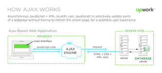 what is ajax front end developer ajax programming