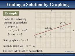 solve systems of equations by graphing 11 2 11 chapter 11 systems of equations ppt solve systems of equations by graphing