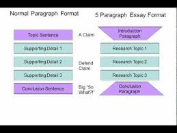 how to write a introduction paragraph for an essay how to write an introduction paragraph repinned by chesapeake