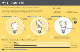 how do led light bulbs work how do led lights benefit homeowners a simple explanation