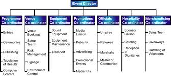 Planning Checklist Business Event Project by Event Management Structure Of An Event Management Team