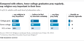 in america does more education equal less religion pew research