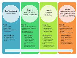 dialectical behavior therapy dbt u2014 potomac behavioral