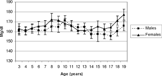 concentrations of low density lipoprotein cholesterol and total