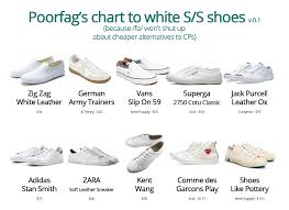 Buy All The Shoes Meme - reddit malefashionadvice about to buy my first pair of white low