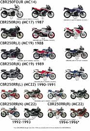 honda cbr bikes list honda cbr250 model list 2fiftycc com home of the quarter litre