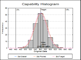 Capability Study Excel Template Unistat Statistics Software Quality Process Capability