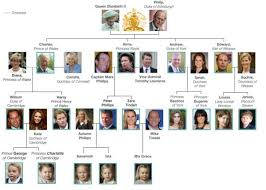 why the royal family doesn t use a last name neatorama
