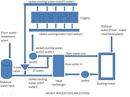 how does a water cooled chiller work diagram buckeyebride com