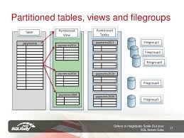 table partitioning in sql server orders of magnitude scale out your sql server data slideshare