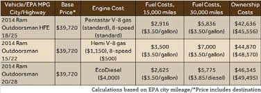 dodge ram truck gas mileage gas versus diesel do the math pickuptrucks com