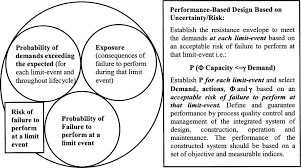 performance based engineering of constructed systems1 journal of