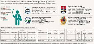 cuanto gana aproximadamente un maestro 2016 upcoming un docente universitario gana ahora 2 967 infografía