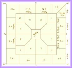 Home Plan Design According To Vastu Shastra Vastu Shastra Bedroom Home Planning Ideas 2017