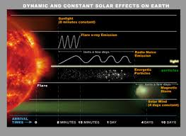 solar storm and space weather frequently asked questions nasa