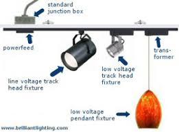 Pendant Lighting Parts by Track Lighting