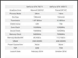 pubg 750 ti geforce gtx 1050 ti vs gtx 750 ti worth the upgrade digiworthy