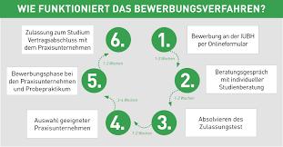 Iubh Bad Reichenhall Bewerbung U0026 Zulassung Iubh Duales Studium