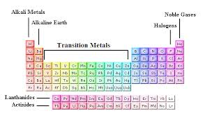 Who Is Credited With Arranging The Periodic Table Plc Mets Irc The Periodic Table