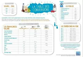 tableau de conversion pour la cuisine tableau de conversion les recettes de caline
