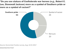 What Is The Meaning Of The Rebel Flag On Confederate Monuments The Public Stands With Trump The