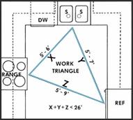 Kitchen Design Measurements The Work Triangle Within Kitchen Design What Is A Work Triangle