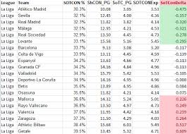 Laliga Table Conceding Shots On Target Across Europe U2013 A Case For The Defence