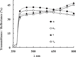 optical band gap estimation of zno nanorods