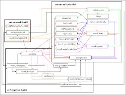 teaching software architecture with github arie van deursen