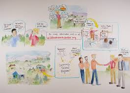 blog u2014 graphic facilitation for organizational change conversketch