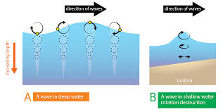 Hawaii How Do Sound Waves Travel images Wave energy and wave changes with depth manoa hawaii edu png