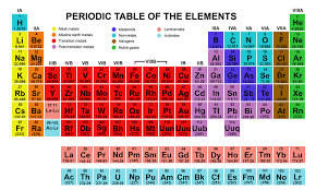 Who Is Credited With Arranging The Periodic Table The Periodic Table On Emaze