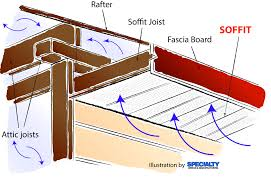 Roofing A House by What Is Soffit And Why Is It Important To A House Specialty Design