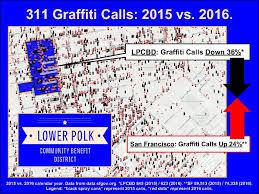 San Francisco Map Pdf by Discover Polk Cbd What U0027s A Cbd