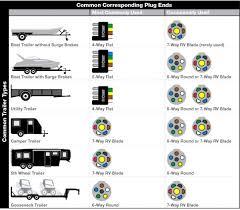 rv 7 wire diagram wiring diagram shrutiradio