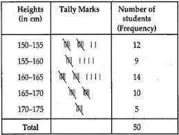 Frequency Distribution Table Ncert Solutions Class 9 Maths Exercise 14 2 Mycbseguide Com