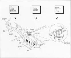 how helicopter is made material manufacture used