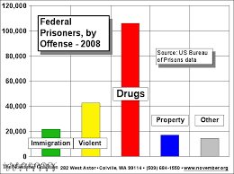 Federal Sentencing Table Drug War Injustice And Us