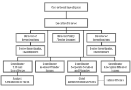 Front Desk Executive Means 24 Original Organizational Chart Of Front Office Department