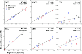 mind the gap impact of computational fluid dynamics solution
